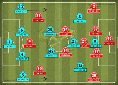 Manchester-City-Liverpool-Formation