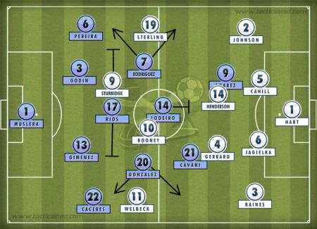 Uruguay-England-Tactics