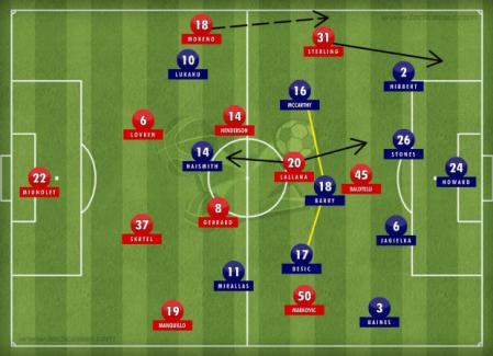 Liverpool-Everton-Tactics