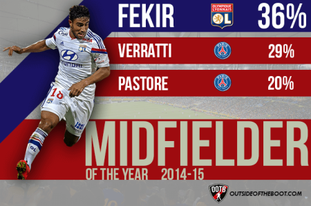 Ligue-1-Midfielder-of-the-Year-2014-15