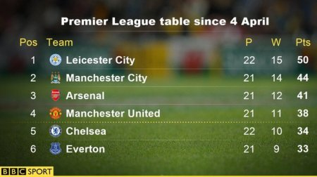 premierleaguetablesince4april