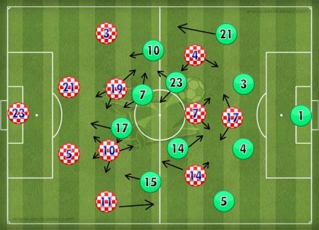 Croatia-Portugal_FORMATION-1